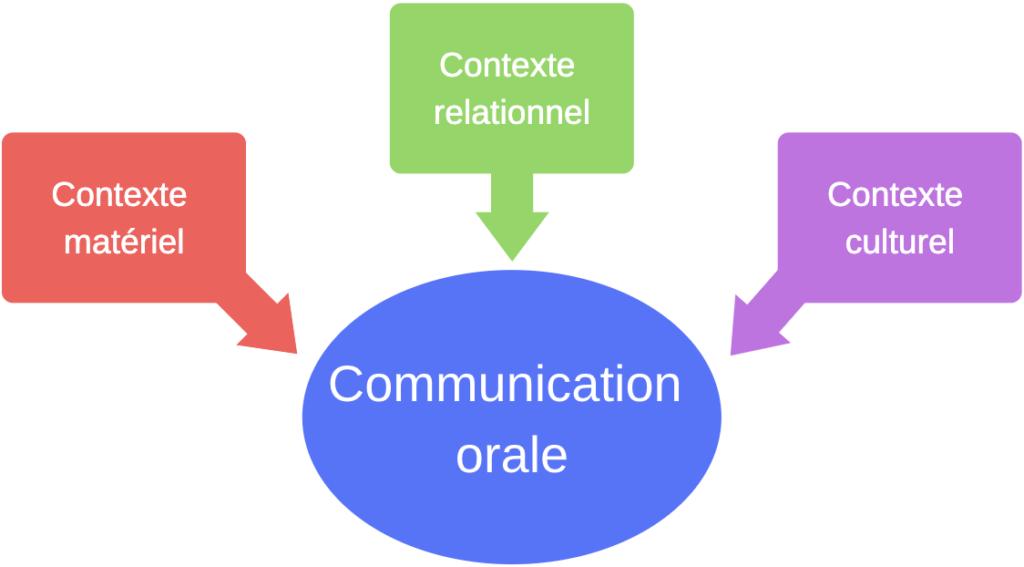 Le sens de la communication orale